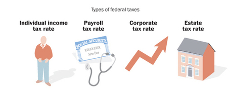 US Government Teachers Blog: Tax Rates | Lessons for the Classroom | Scoop.it