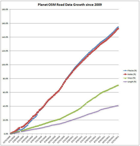 OpenStreetMap's Growth Accelerates | OpenSource Geo & Geoweb News | Scoop.it