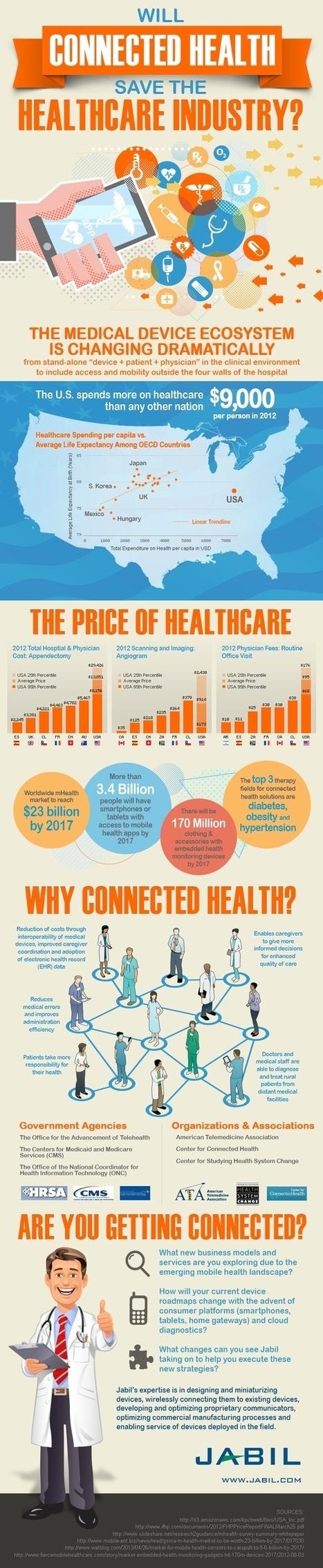 mhealth infographics   Infographie santé   Scoop.it