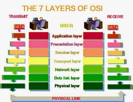 OSI Model (Open System Interconnection) - Computer Networks   Exam result 2013   Scoop.it