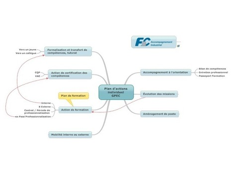 Plan d'actions individuel GPEC free mind map download | Ressources humaines | Scoop.it