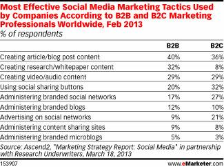 [Etude] Marketing sur les médias sociaux : 40% des professionnels pensent que les articles de blogs sont les plus efficaces | Actualités com', pub | Scoop.it