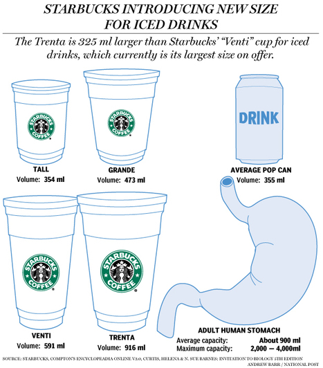How big, exactly, is Starbucks' new 'Trenta' size? | Infographics | Scoop.it