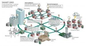Les smarts grids peuvent-ils révolutionner l'électricité ? | Le groupe EDF | Scoop.it