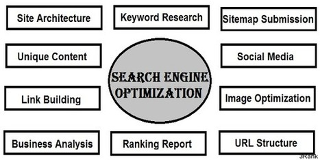 What is Search Engine Optimization | SEO - 3Rank | Life science consulting and marketing | Scoop.it