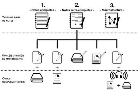 L'environnement personnel d'apprentissage: un système hybride d'instruments | Stratégie, pédagogie et ingénierie d'e-formation | Scoop.it