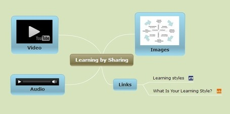 How Mind Maps Can Inspire Collaborative Learning - Edudemic | School Library Learning Commons | Scoop.it