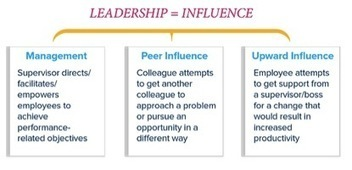 Leadership and Influence Part 1   Leadership   Scoop.it