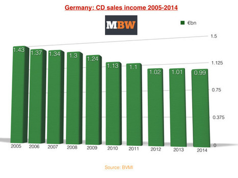CD sales fell just 2% in Germany in 2014, streaming up 79% | Musicbiz | Scoop.it