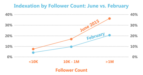 Google indexe 5 fois plus de tweets qu'il y a 4 mois (étude) - Actualité Abondance | Outils CM, veille et SEO | Scoop.it