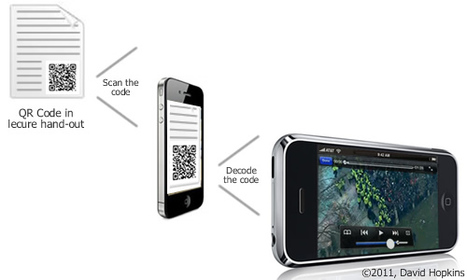 QR Codes: The nuts and bolts #QRCode #edtech #ukedchat | QR-Code and its applications | Scoop.it