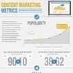Infographie : Marketing de contenu : quels indicateurs de mesure de la performance ? | Curating ... What for ?! Marketing de contenu et communication inspirée | Scoop.it