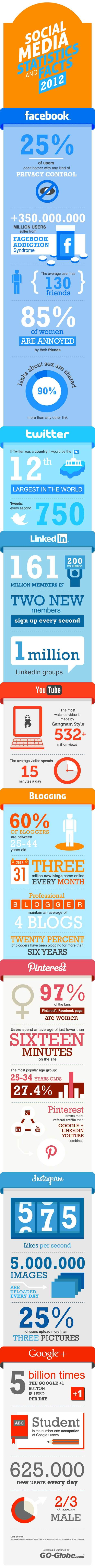 The Latest 27 Social Media Facts, Figures and Statistics for 2012 - Infographic | cassyput on marketing | Scoop.it