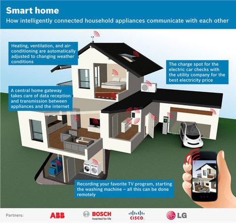 ESEFICIENCIA | Las Smart Homes del futuro tendrán un software abierto | Noticias de Smartcities | Scoop.it