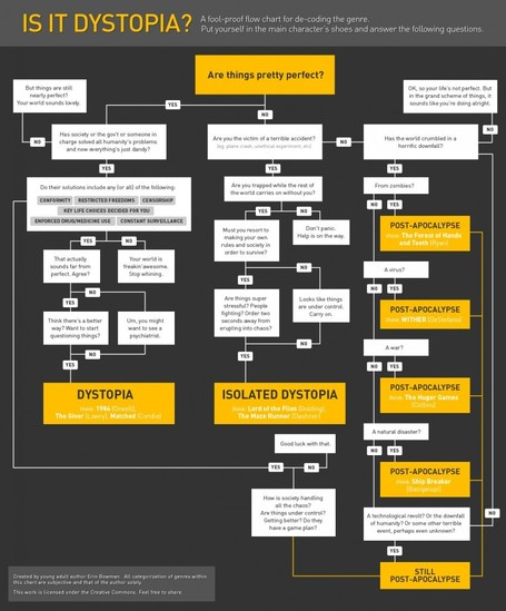 Is it dystopia? A flowchart for decoding the genre | Readers Advisory For Secondary Schools | Scoop.it