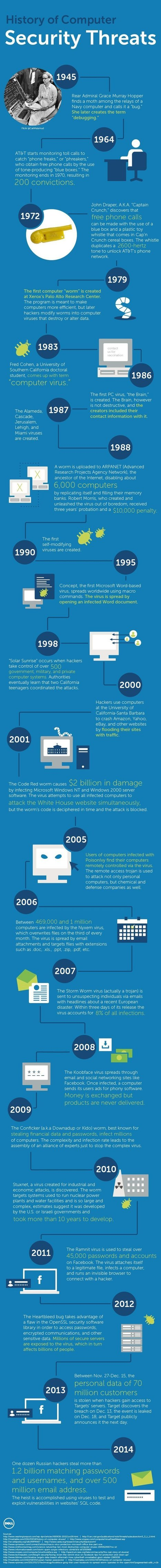 INFOGRAPHIC History Of Computer Threats | Cloud Central | Scoop.it