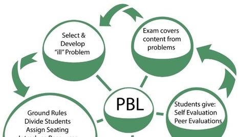 El ABP (PBL), problemas y soluciones... | Edumorfosis.it | Scoop.it