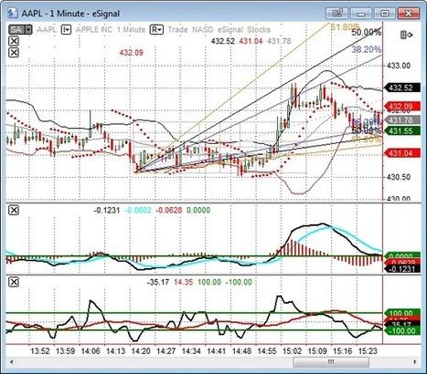 Futures Trading Software | Ecommerce Toronto | Scoop.it