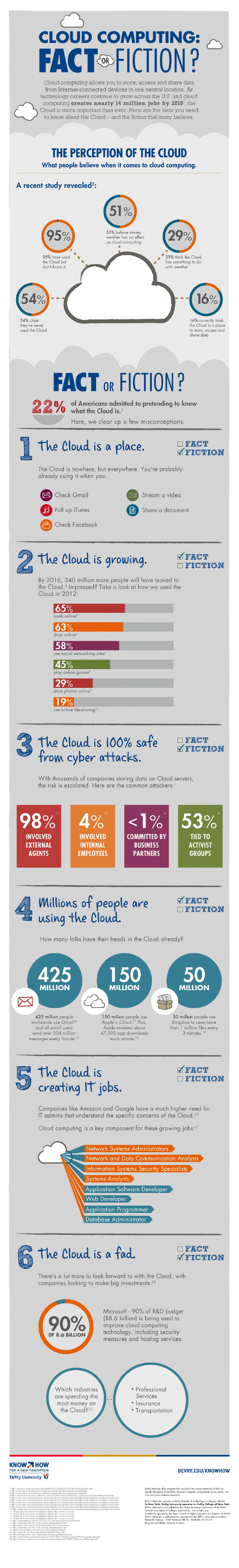 INFOGRAPHIC: Cloud computing! Fact or fiction? | L'Univers du Cloud Computing dans le Monde et Ailleurs | Scoop.it