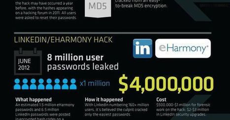 The worst #password #hacks of all time (#infographic) | Digital Asset Protection | Scoop.it
