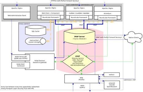 Kolab un groupware open source à (re)découvrir d'urgence par Philippe Scoffoni | La veille en ligne d'Open-DSI | Scoop.it