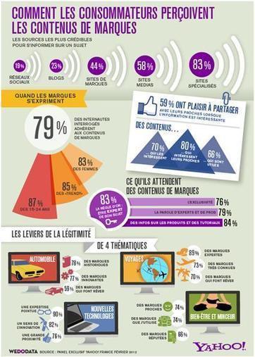 Etude Yahoo! sur le brand content #Infographie et #SlideShare | Marques Médias | Scoop.it