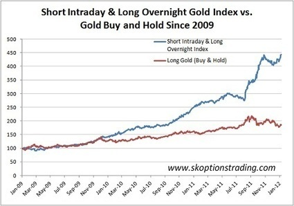 Overnight Long/Intraday Short Gold Fund More Than Doubles In Just Over A Year: Generates 43% Annual Return | Commodities, Resource and Freedom | Scoop.it