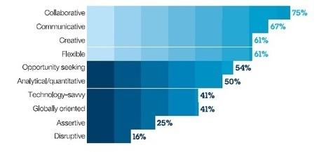 CEOs rank Human Capital as the #1 key to Sustained Advantage | ...» Talented HR | Talented HR | Talented HR | Scoop.it