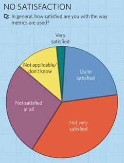 Metrics: Do metrics matter? : Nature News | Comunicação Científica | Scoop.it