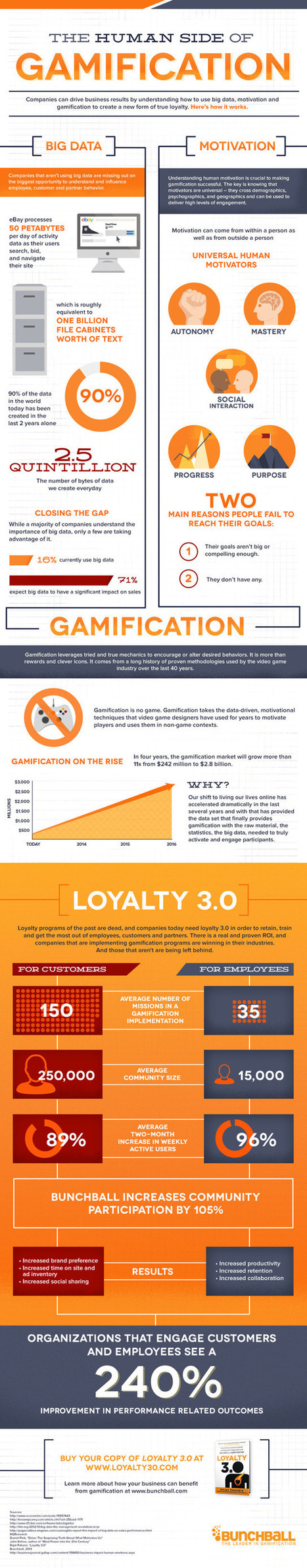 Infographic: The Human Side of Gamification - Marketing Technology Blog | Crowdfunding Strategies | Scoop.it