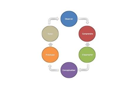 Du design thinking au co-marketing | Happy MArketing | Scoop.it