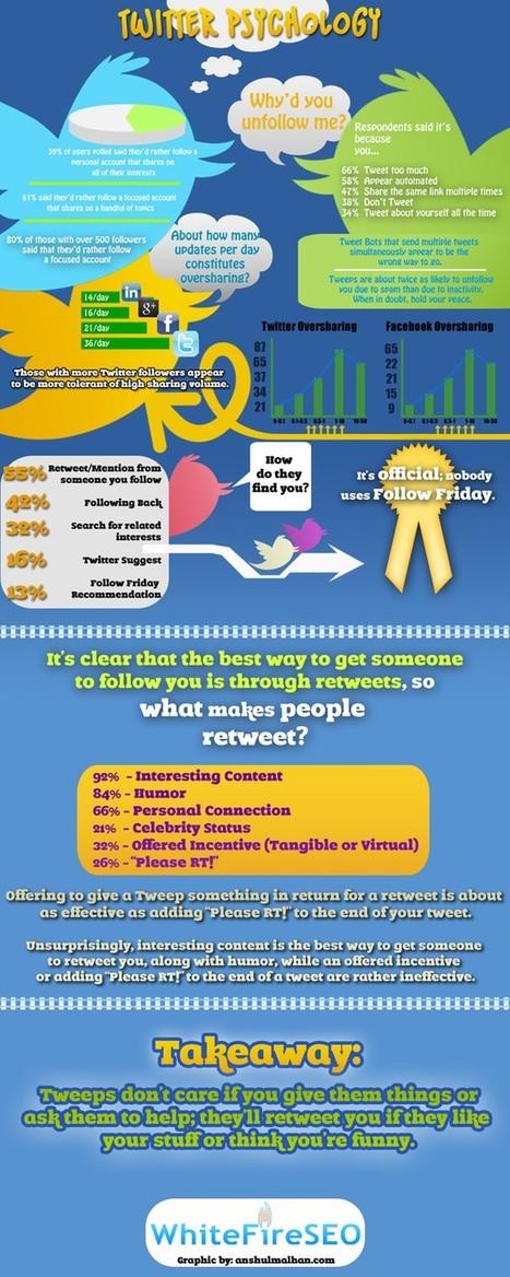 La psicología de twitter. - Infografias interesantes | Tuitea como un profesional | Scoop.it