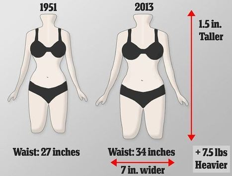 Is  Marilyn Monroe's figure the New Dinosaur? Women Chunky and Taller?   Soup for thought   Scoop.it