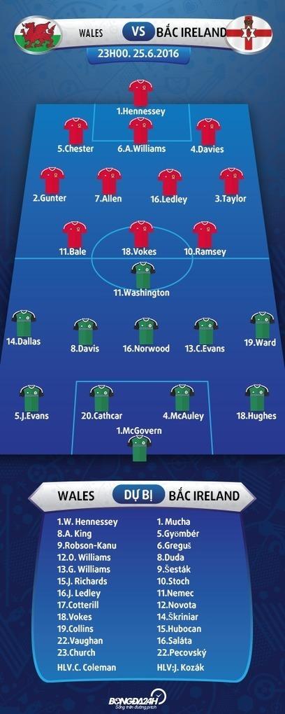 Trực tiếp Wales vs Bắc Ireland 23h00 ngày 25/06 Euro 2016   Trang tin tức   Scoop.it