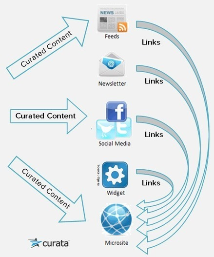 Content Curation Guidelines for Where to Share | Curata Blog | Tech Tools to Remember & Share | Scoop.it