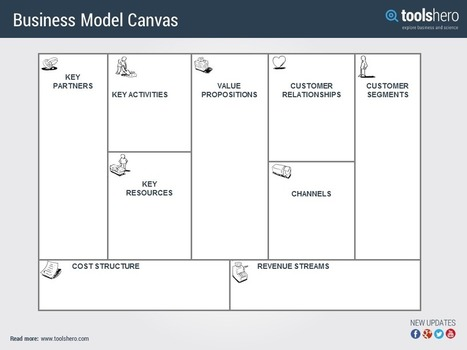 Business model canvas by Alexander Osterwalder   Management theories and methods   Scoop.it