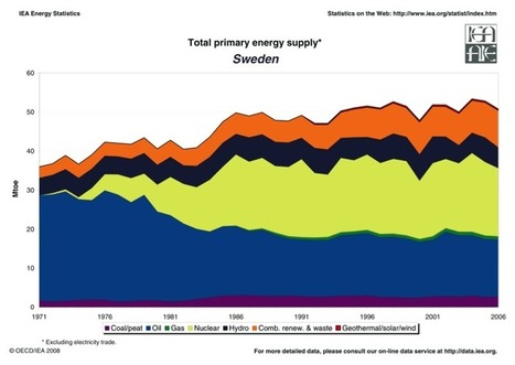 Environmental and health impacts of a policy to phase out nuclear power in Sweden | Sustain Our Earth | Scoop.it