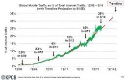 Social Media Marketing Strategy drives purchasing decisions | Social Media Marketing | Scoop.it