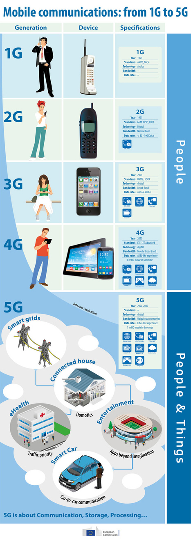 La 5G, ou son utilité selon la Commission Européenne | Libertés Numériques | Scoop.it