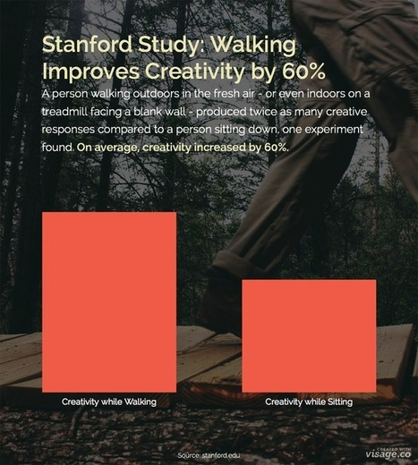 Stanford Study: Walking Increases Creativity by 60% - Visual News | StepsHunter | Scoop.it