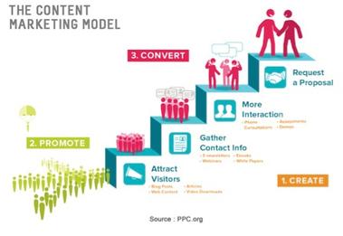 Qu'est-ce que la communication digitale ? | Ecommerce Wall | DIGITAL | Scoop.it