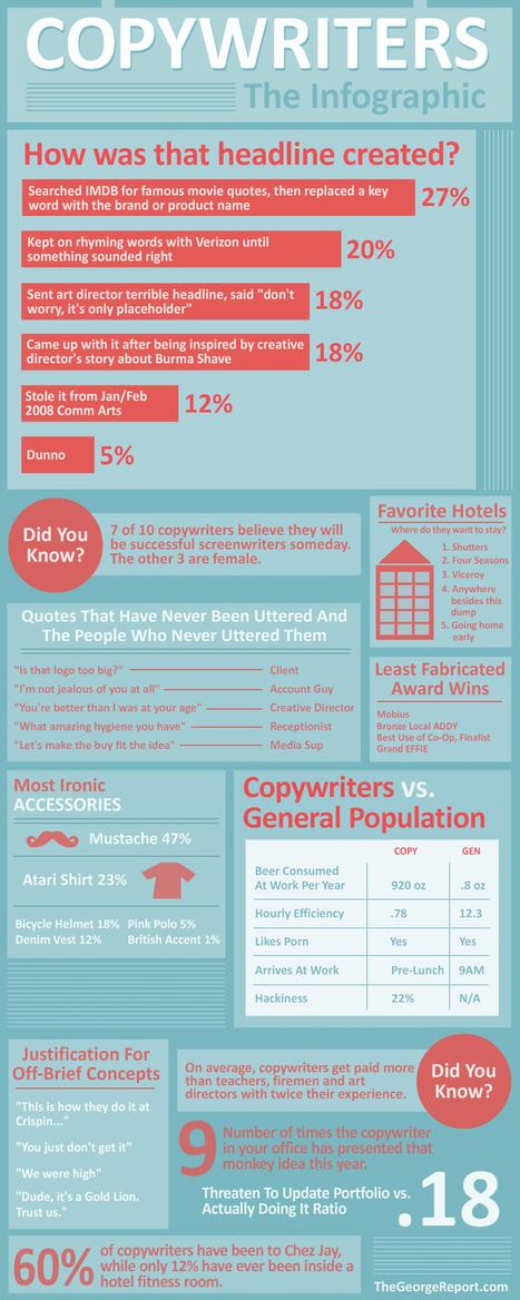 Copywriters: The Infographic | advertising | Scoop.it