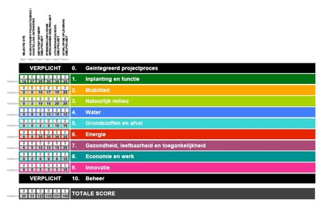 Duurzaamheidsmeter voor stadsontwikkelingsprojecten (Gent) | Klimaatneutrale verkavelingen | Scoop.it