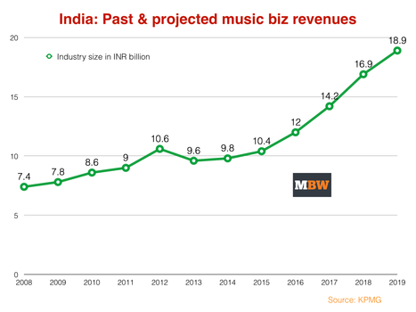India's music business will almost double in value by 2019 - KPMG - Music Business Worldwide | Infos sur le milieu musical international | Scoop.it