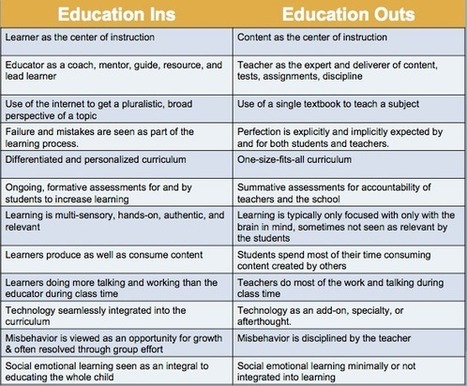What's In and What's Out in Education | Educational Leadership and Technology | Scoop.it