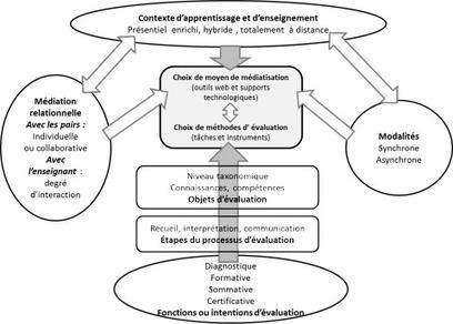 Bilan de pratiques évaluatives des apprentissages à distance en contexte de formation universitaire | Gestion des connaissances | Scoop.it