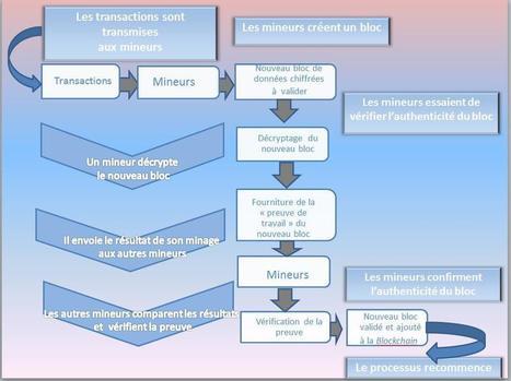 Banque de France: La Blockchain   Internet world   Scoop.it