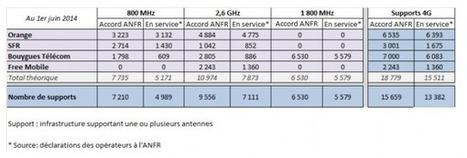 Le réseau Orange en 4G dépasse celui de Bouygues Telecom ! | HighTech Actus | Scoop.it