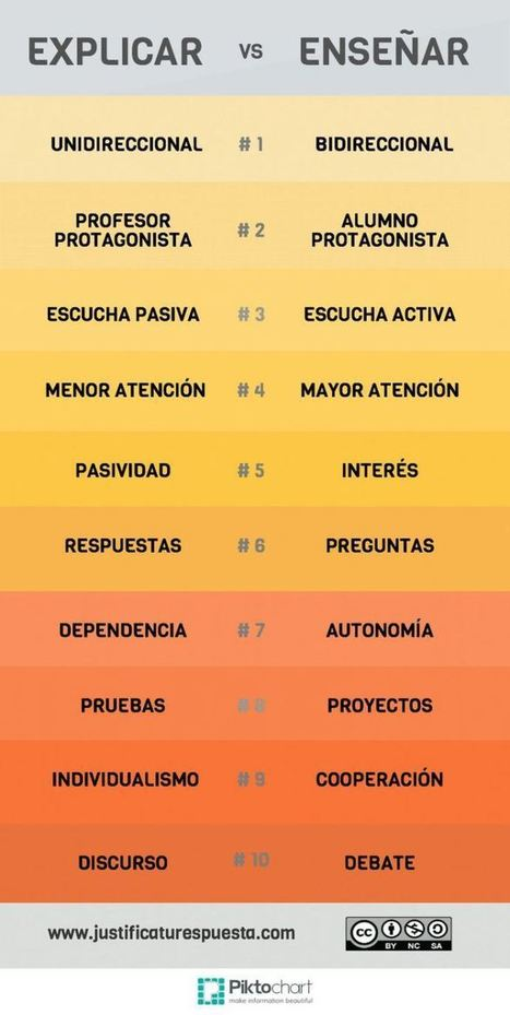 10 Diferencias entre Explicar y Enseñar | Infografía | Orientación educativa | Scoop.it