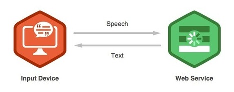 Accepting Speech Input in HTML5 Forms | Instructional Design | Scoop.it